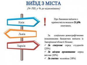 Треть молодых запорожцев хотят уехать из Украины