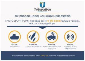 За год Украина нарастила производство оружия и военной техники в 36 раз