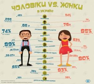 Украинские женщины зарабатывают больше мужчин и чаще подают на развод