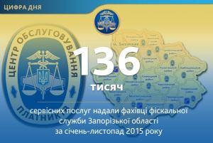 В ноябре запорожские плательщики получили 13 тысяч админуслуг