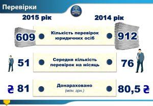 В Запорожье на треть сократили количество налоговых проверок