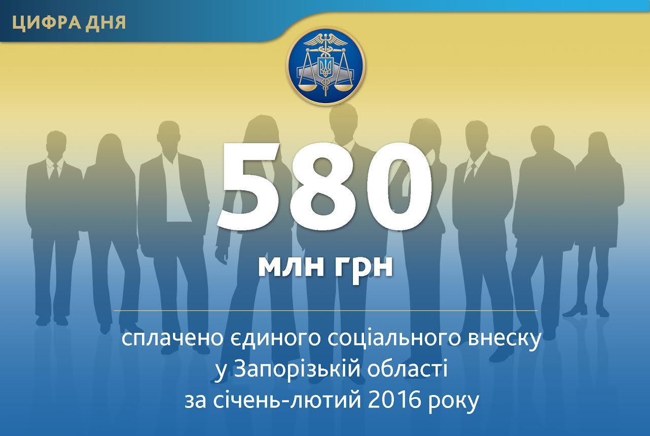 Работодатели Запорожской области перечислили полмиллиарда гривен единого социального взноса