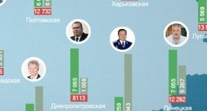 Стало известно сколько получают бывший и нынешний глава Запорожской области