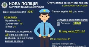 Патрульные полицейские рассказали, чем занимались в первые 10 дней работы - инфографика