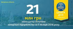 Запорожские предприятия заплатили более 20 млн грн экологического налога