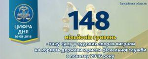 Запорожские налогоплательщики выиграли почти 200 дел на сумму в более чем 100 млн гривен