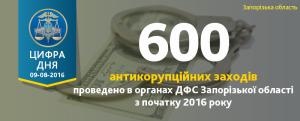 Четыре запорожских фискальщика не прошли служебную проверку