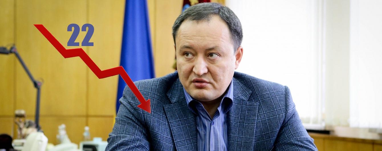 Константин Брыль занимает предпоследнее место в рейтинге губернаторов Украины