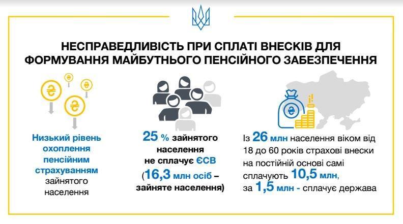 Вік, стаж, умови: як українці виходитимуть на пенсію, фото-1