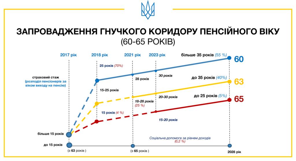 Вік, стаж, умови: як українці виходитимуть на пенсію, фото-2