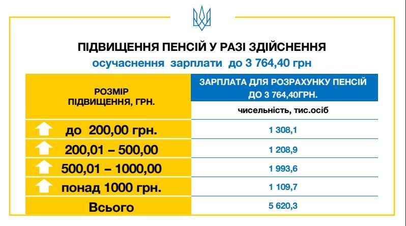 Вік, стаж, умови: як українці виходитимуть на пенсію, фото-4