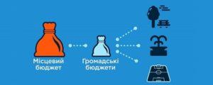 В Запорожье стартовало голосование за проекты общественного бюджета: 72 проекта запорожцев борются за финансирование в 10 миллионов гривен