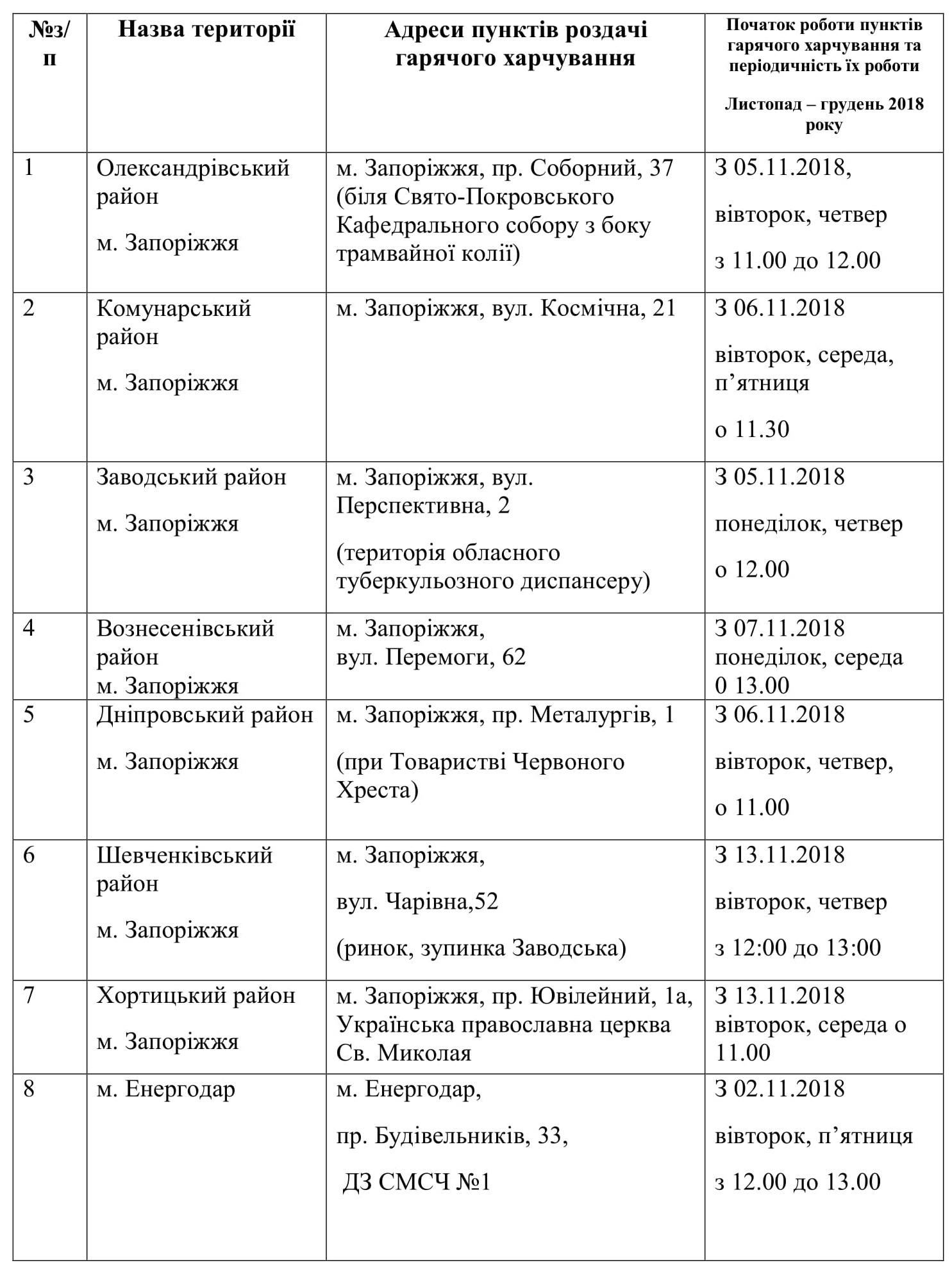 adresi-roztashuvannya-punktiv-garyachogo-harchuvannya-1