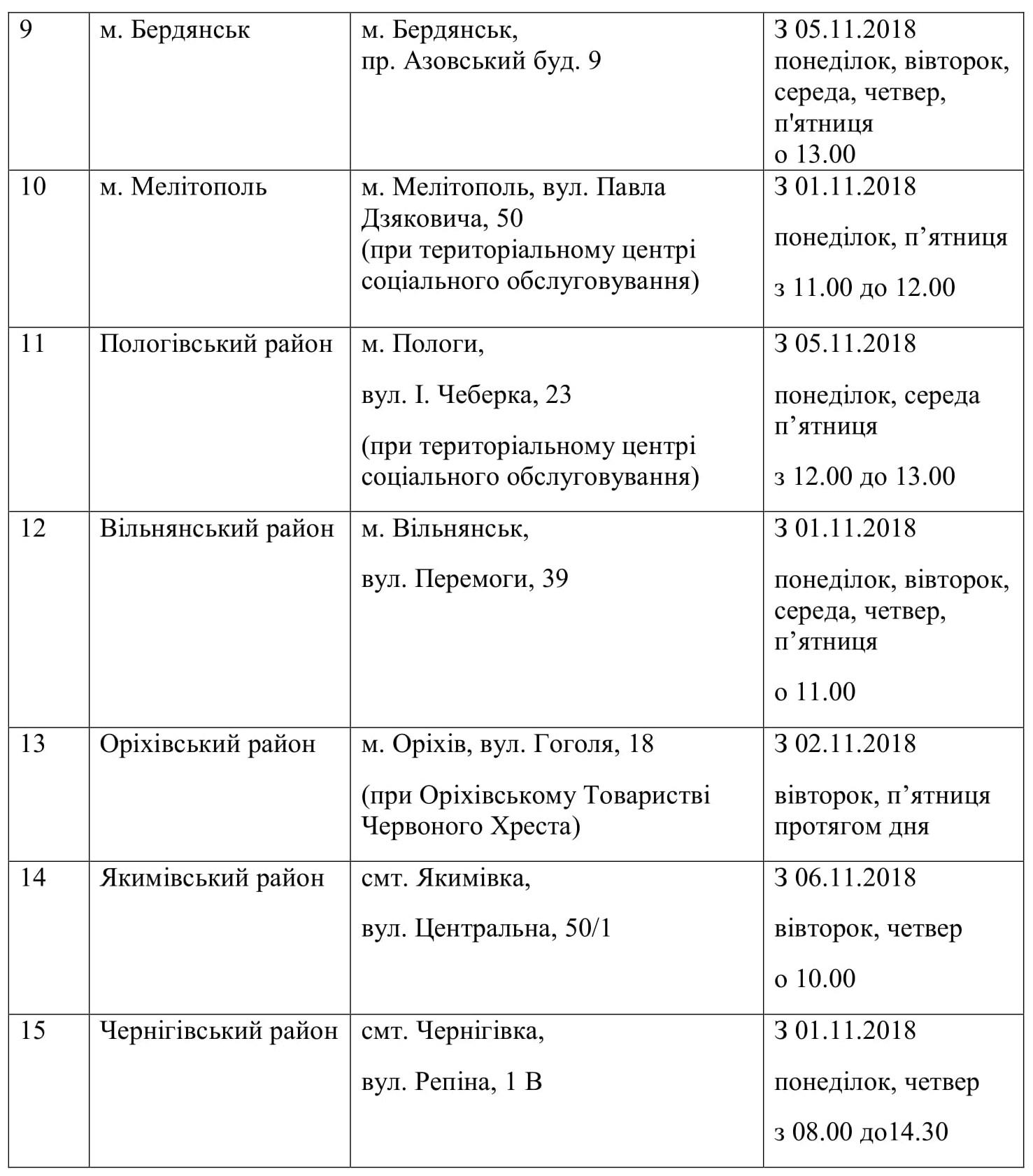 adresi-roztashuvannya-punktiv-garyachogo-harchuvannya-2