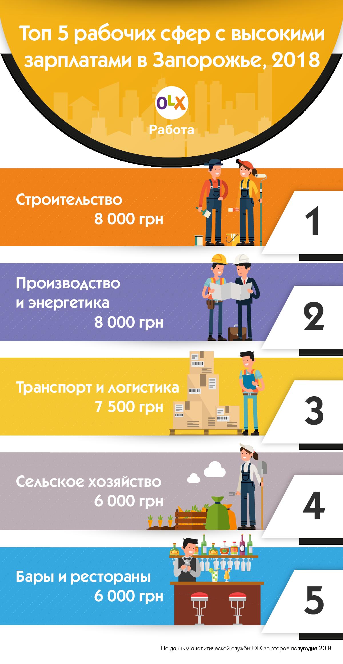 infografika_olx-rabota_top-5-rabochih-sfer-v-zaporozhe