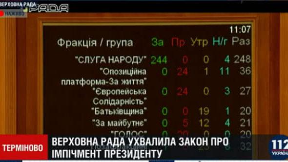 Рада приняла закон об импичменте